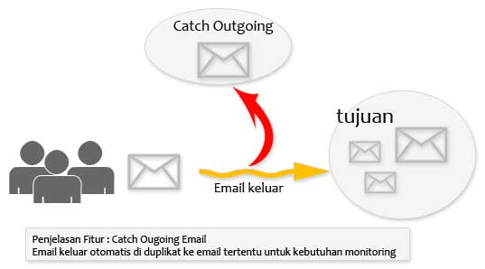 penjelasan-fitur-catch-outgoing-email