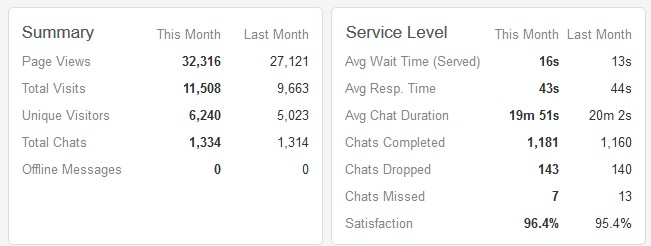 laporan chat pusathosting per desember 2015 via zopim