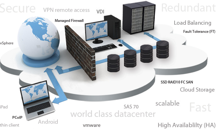 cloud hosting server