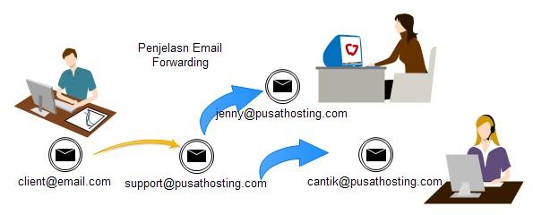 ilustrasi-email-forwarder