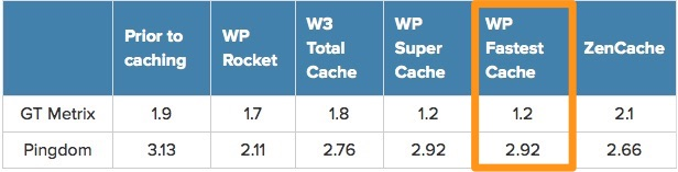 wordpress cache preformance compare-1