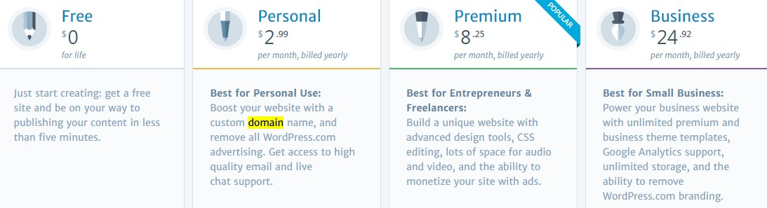 wordpress-premium-plan-paket